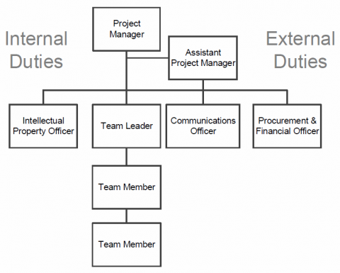 Overview of creating an organization chart